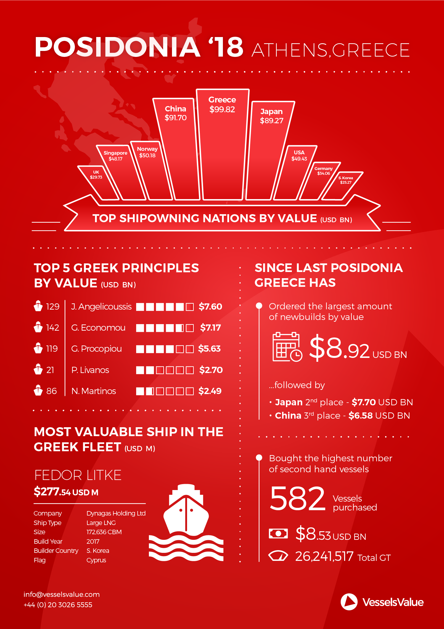 vesselsvalue inforgraphic posidonia